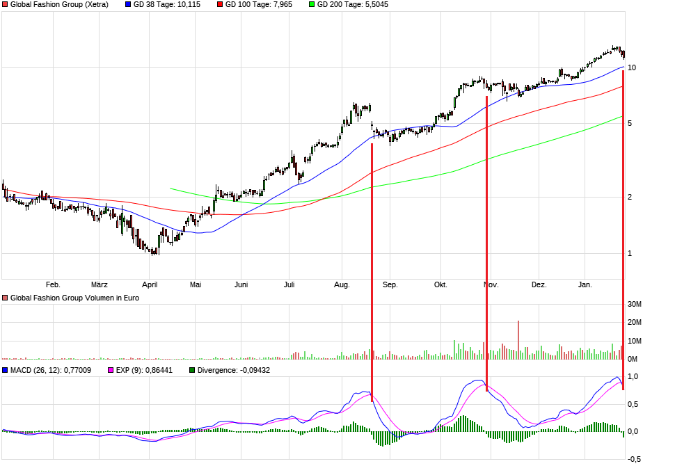 chart_year_globalfashiongroup.png