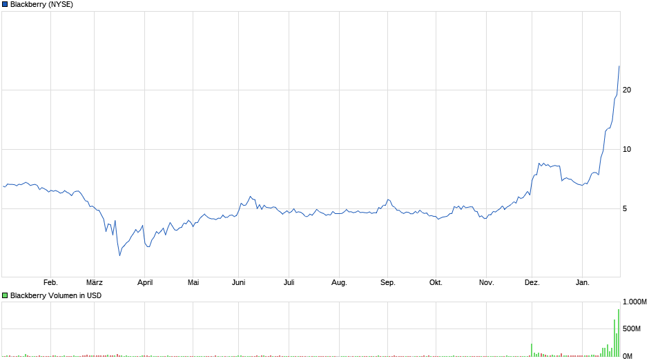 chart_year_blackberry.png