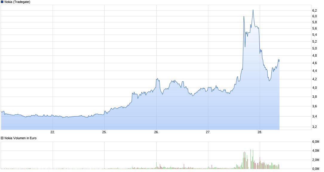 chart_week_nokia.png