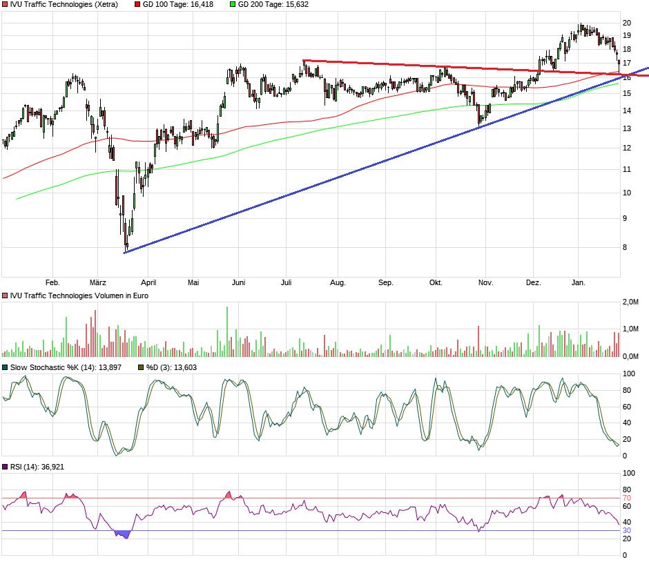 chart_year_ivutraffictechnologies.png