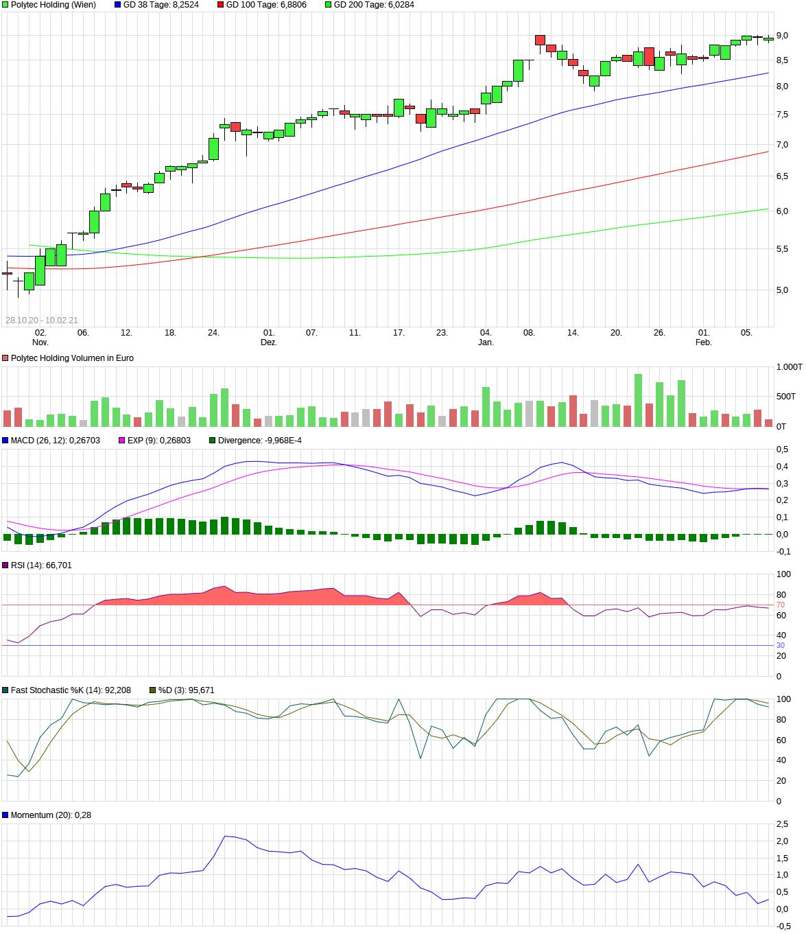 chart_free_polytecholding.png