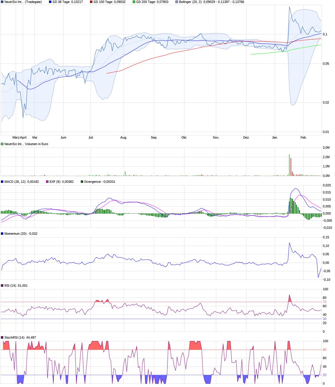 chart_year_neutrisciinternational.png
