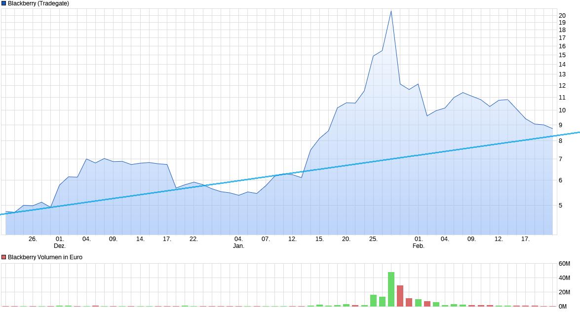 chart_quarter_blackberry.png