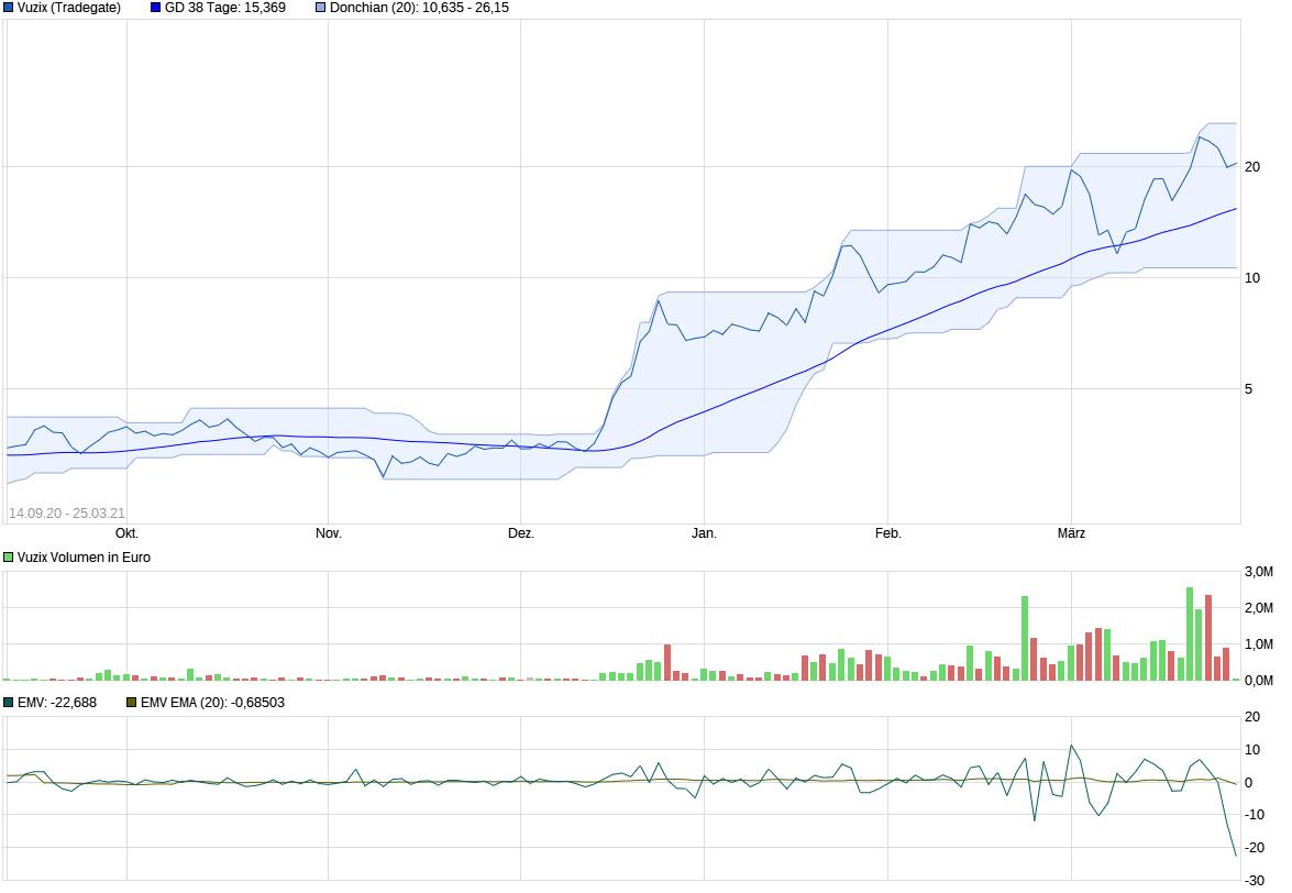 chart_free_vuzix.png