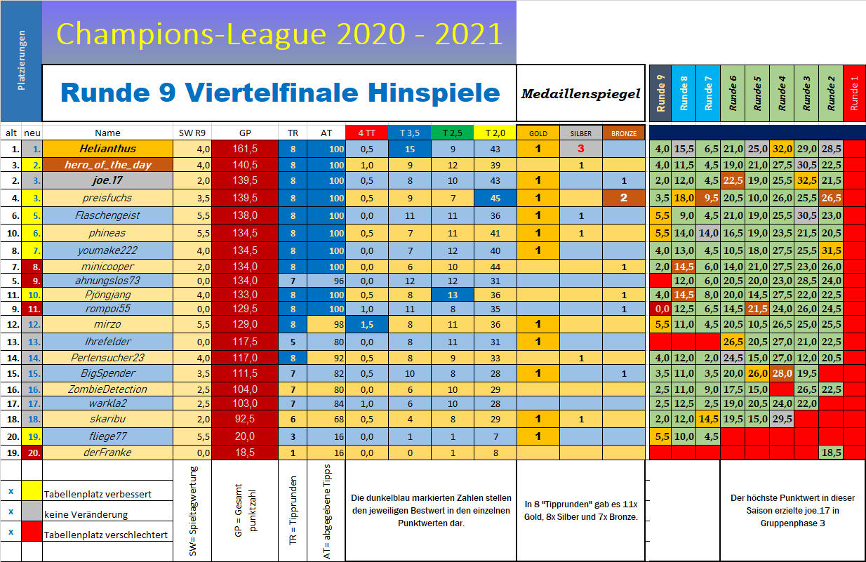tabelle_champions_l_nach_9.png