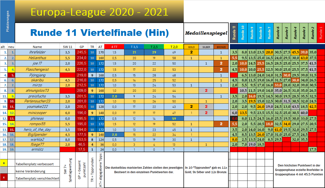 tabelle_europa_l_nach_11.png