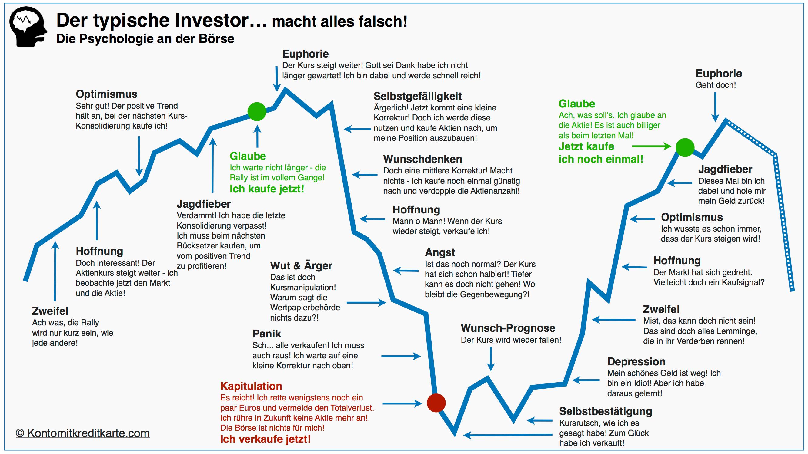 online-broker-der-typische-investor-min.png