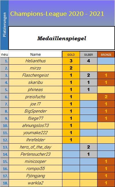 medaillenspiegel_cl.png