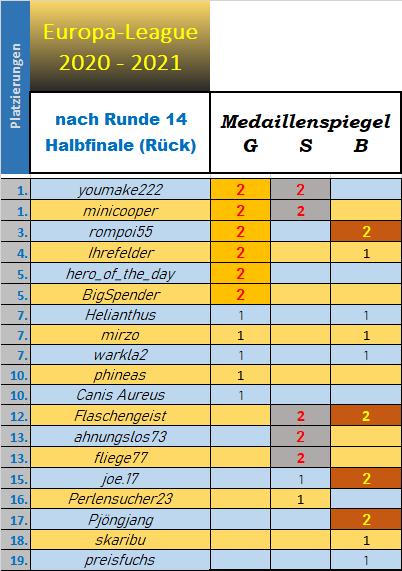 medaillenspiegel_europa_league.png