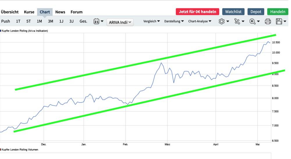 kupfer-trend.jpg