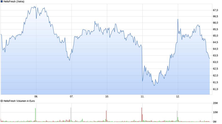 chart_week_hellofresh.png