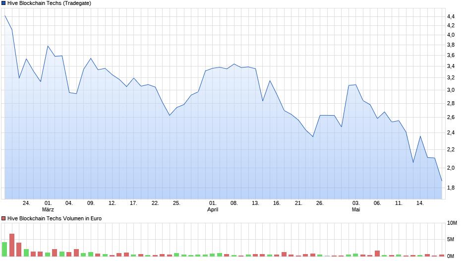 chart_quarter_hiveblockchaintechs.png