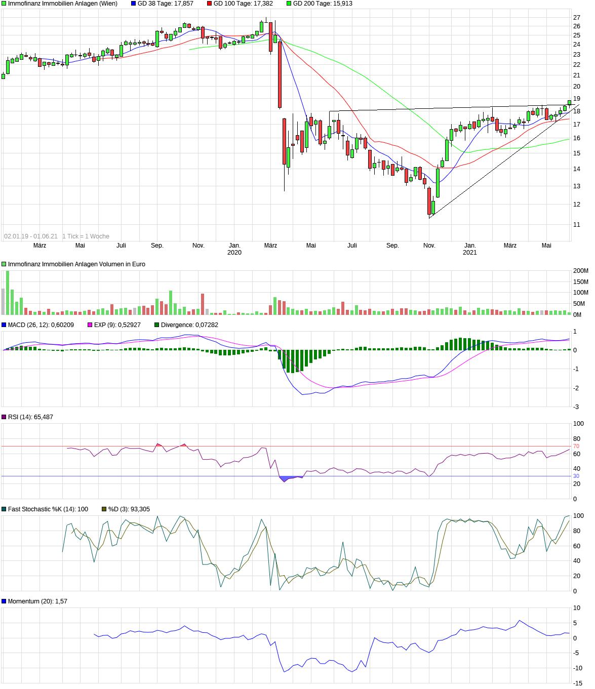 chart_3years_immofinanzimmobilienanlagen.png