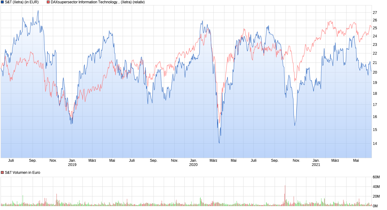chart_3years_st.png