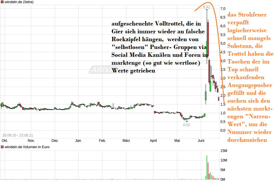 chart_free_windelnde.png