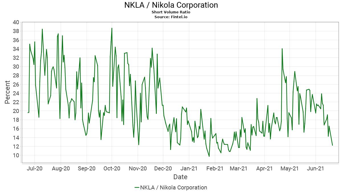 us-nkla-short-volume-ratio.png