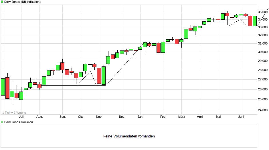 chart_year_dowjonesindustrialaverage(2).png