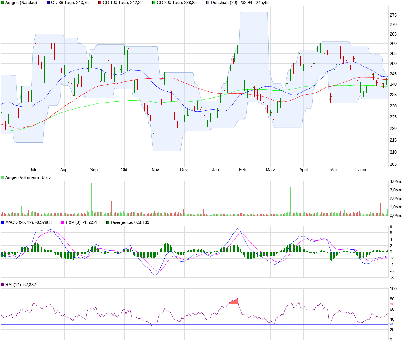 chart_year_amgen.png