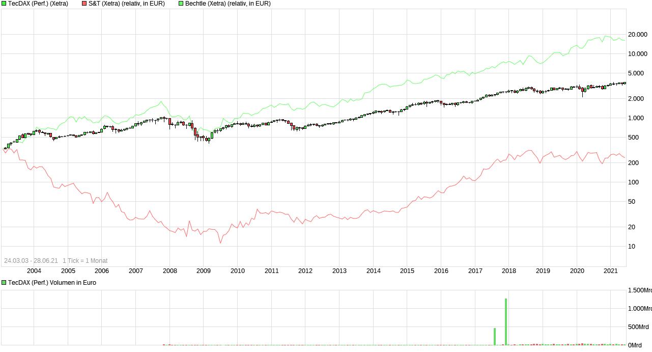 chart_all_tecdaxperformance.png