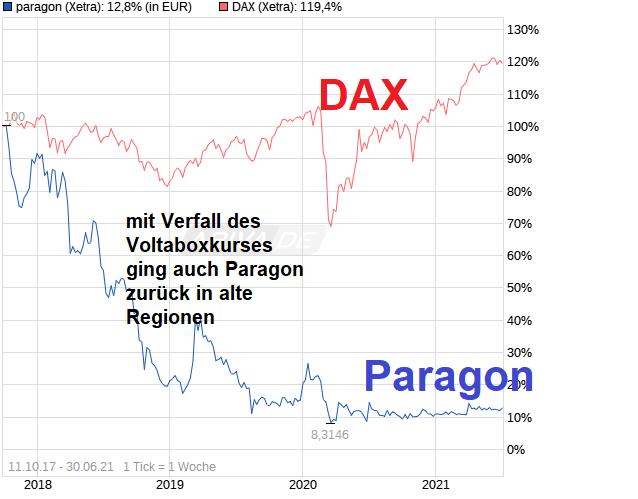 chart_free_paragon.png