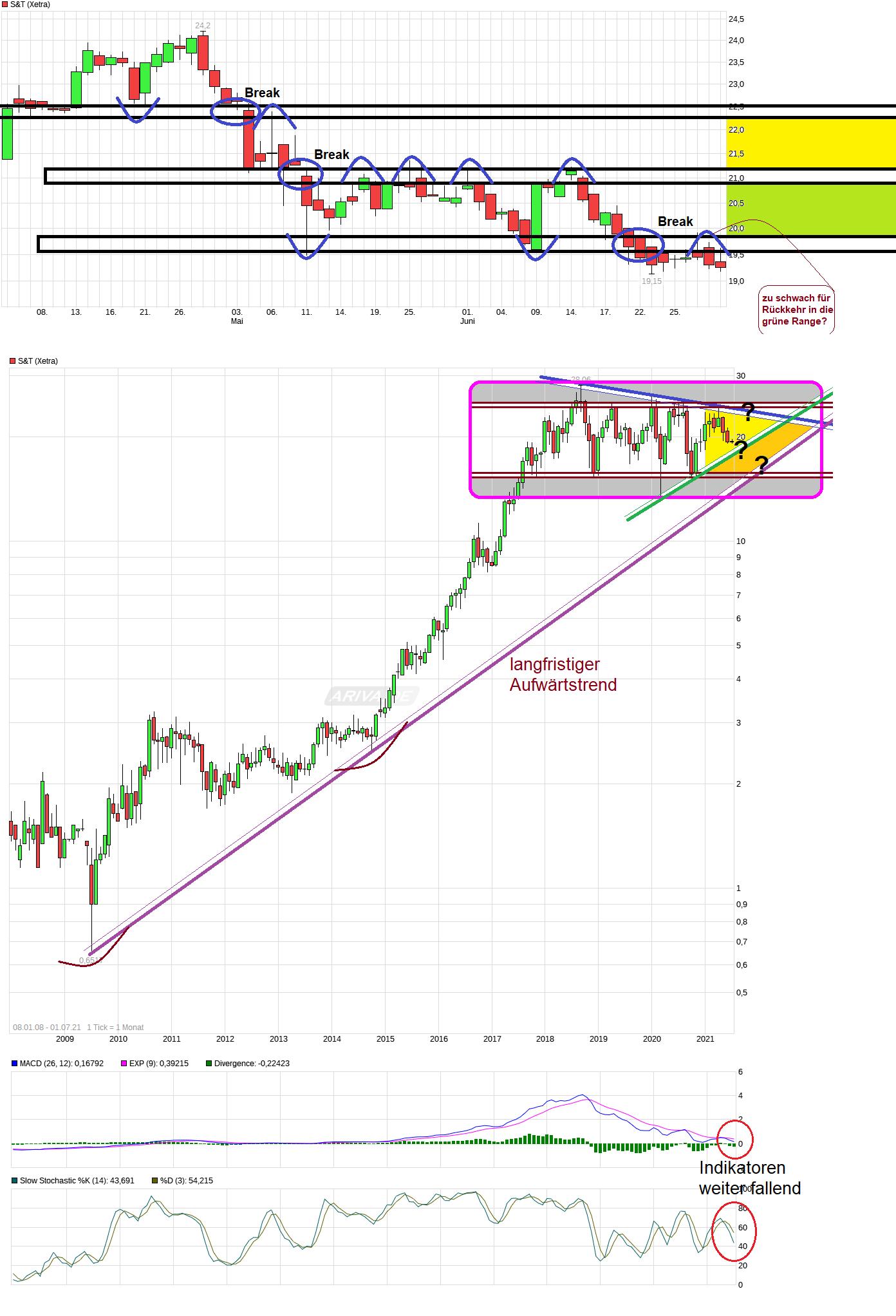 chart_free_st.png