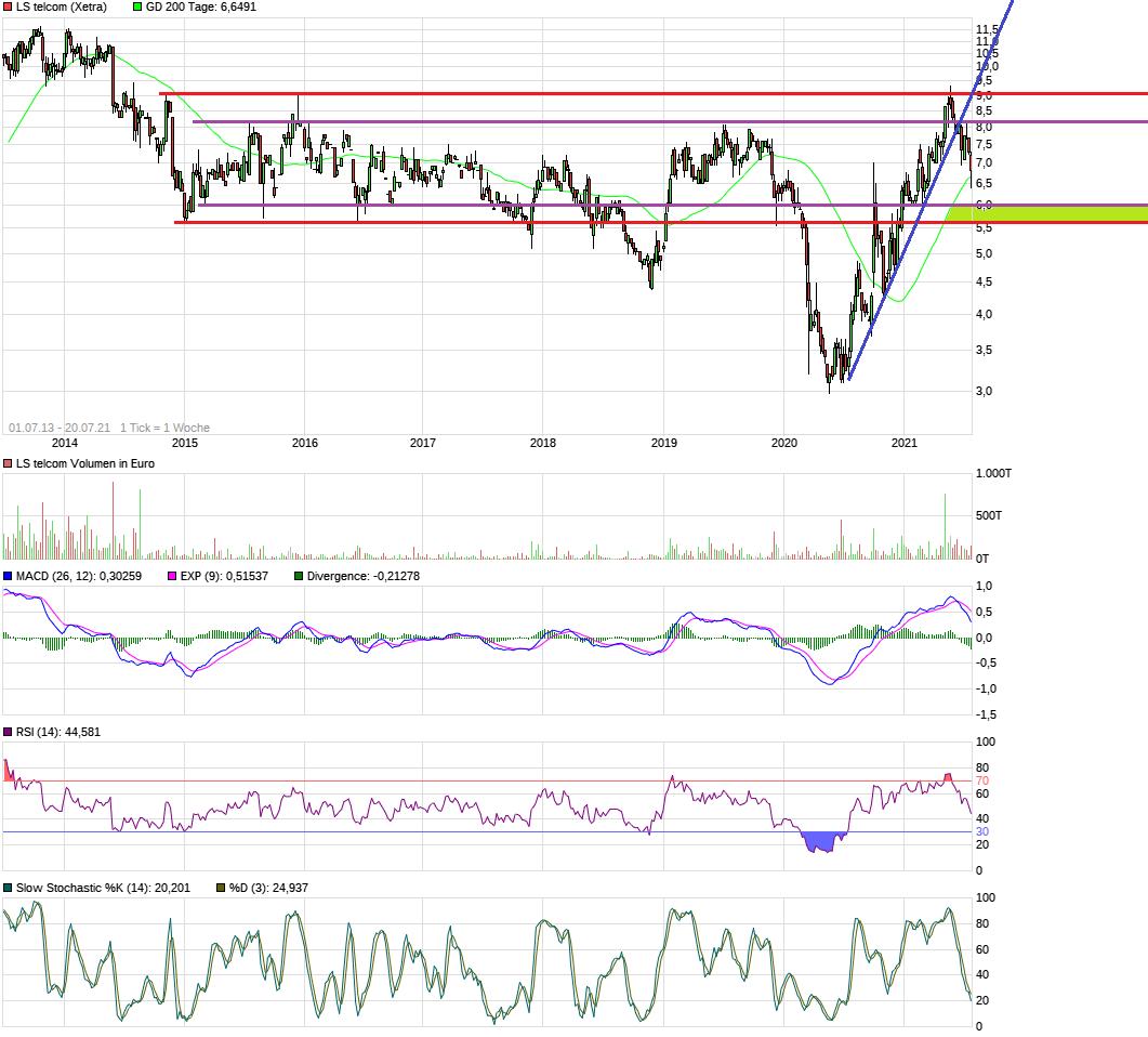chart_free_lstelcom8j.png
