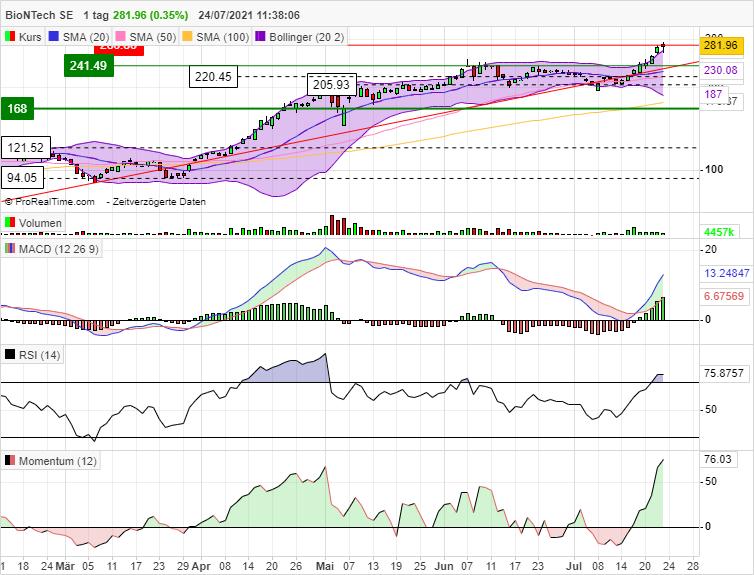 bntx_chart_24072021.png