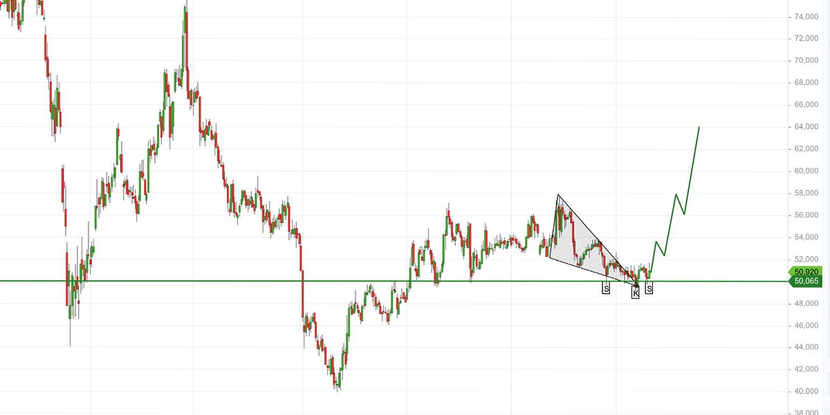 bayer_chart.png