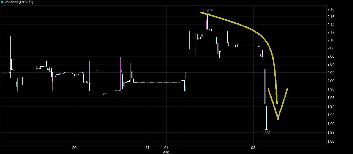 chart_week_voltabox.png