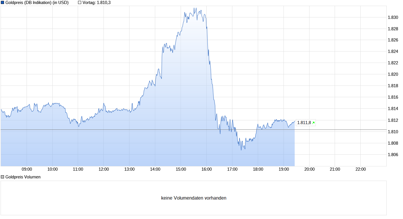 chart_intraday_goldpreis4aug2021.png