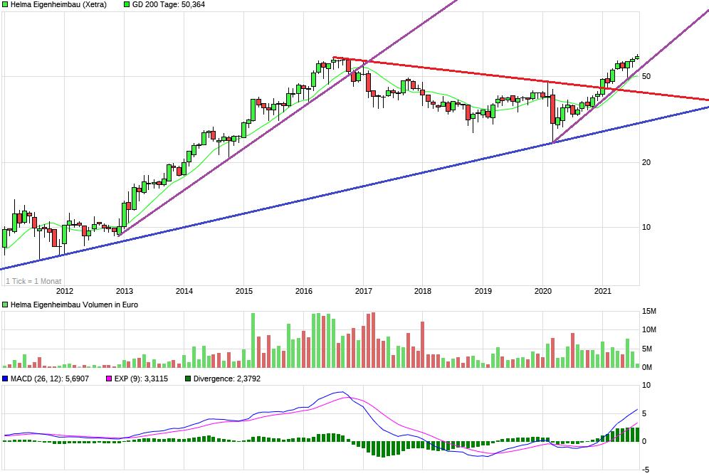 chart_10years_helmaeigenheimbau.png