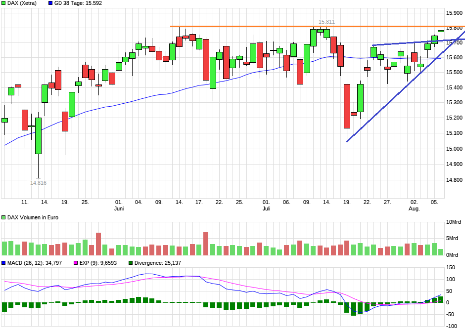 chart_quarter_dax2.png
