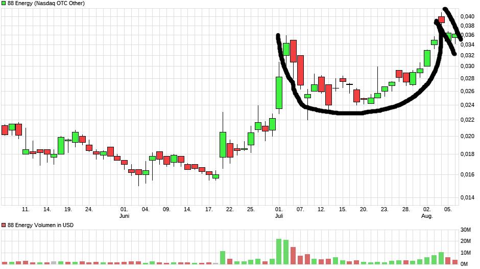 chart_quarter_88energy.png