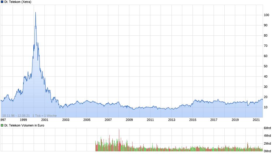 chart_all_deutschetelekom.png