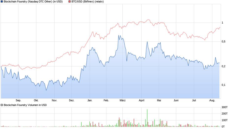 chart_year_blockchainfoundry_vs_bitcoin_usd.png