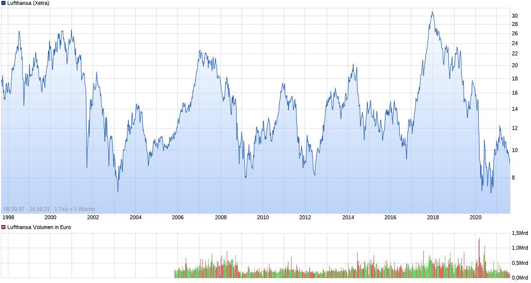 chart_all_lufthansa.png