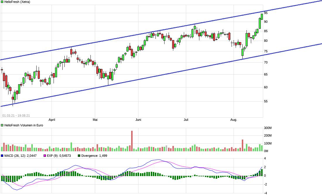 chart_free_hellofresh6.png