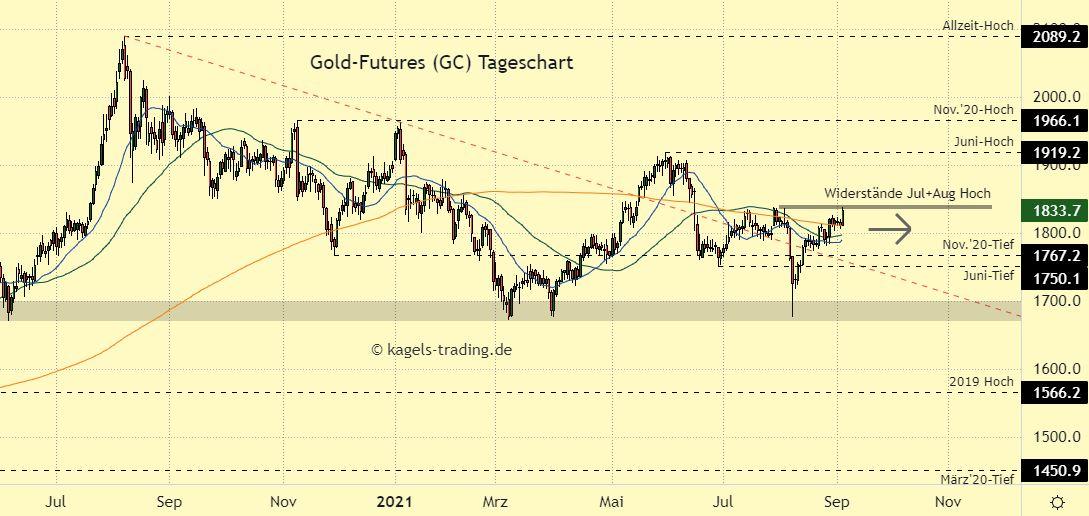 goldpreis-chartanalyse-impuls-an-nahe-....jpg