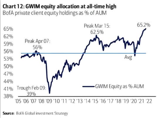 equity-allocations-percent-090721.png