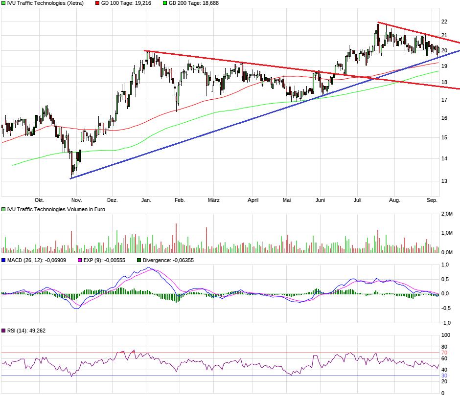 chart_year_ivutraffictechnologies3.png