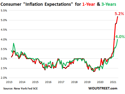 us-consumer-inflation-expectations-2021-09-....png
