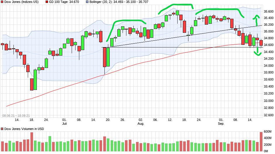 chart_free_dowjonesindustrialaverage(1).png
