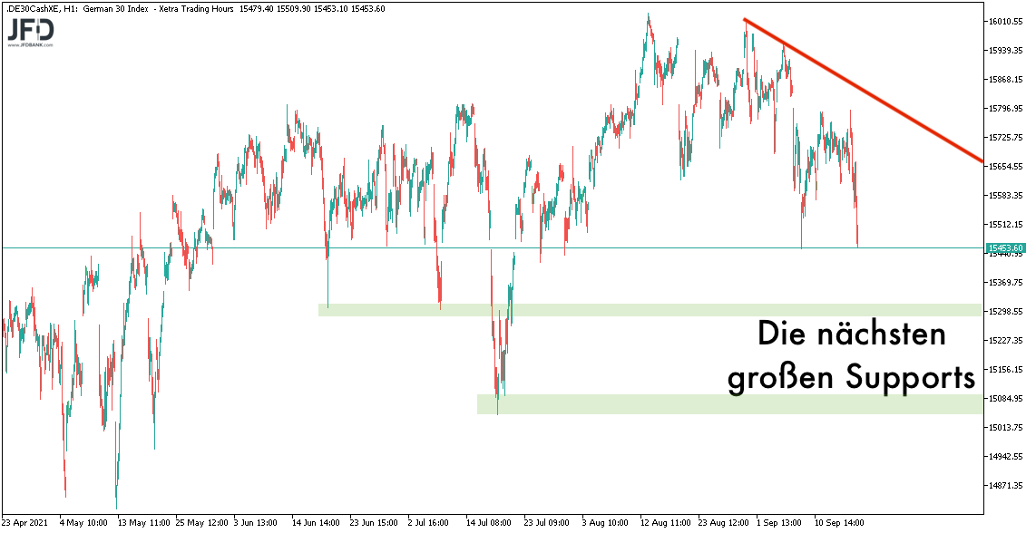20210919_dax_xetra_supports.png
