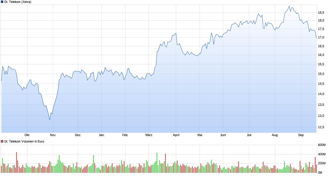 chart_year_deutschetelekom.png
