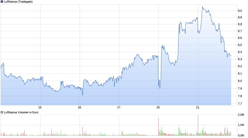 chart_week_lufthansa.png