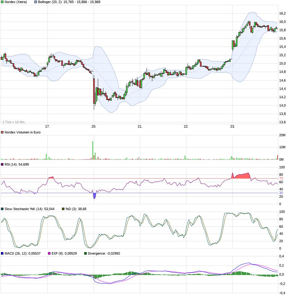 chart_week_nordex.png
