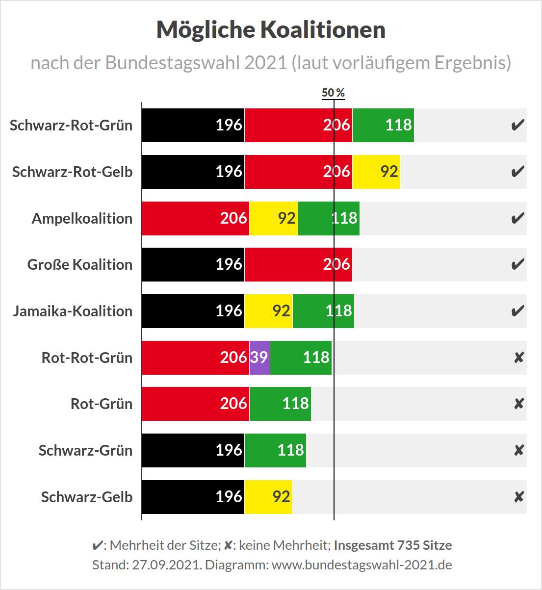 bundestagswahl-2021-moeglichen-koalitionen-....png
