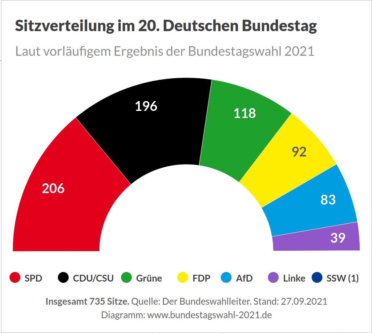 bundestagswahl-2021-ergebnis-sitzverteilung.png