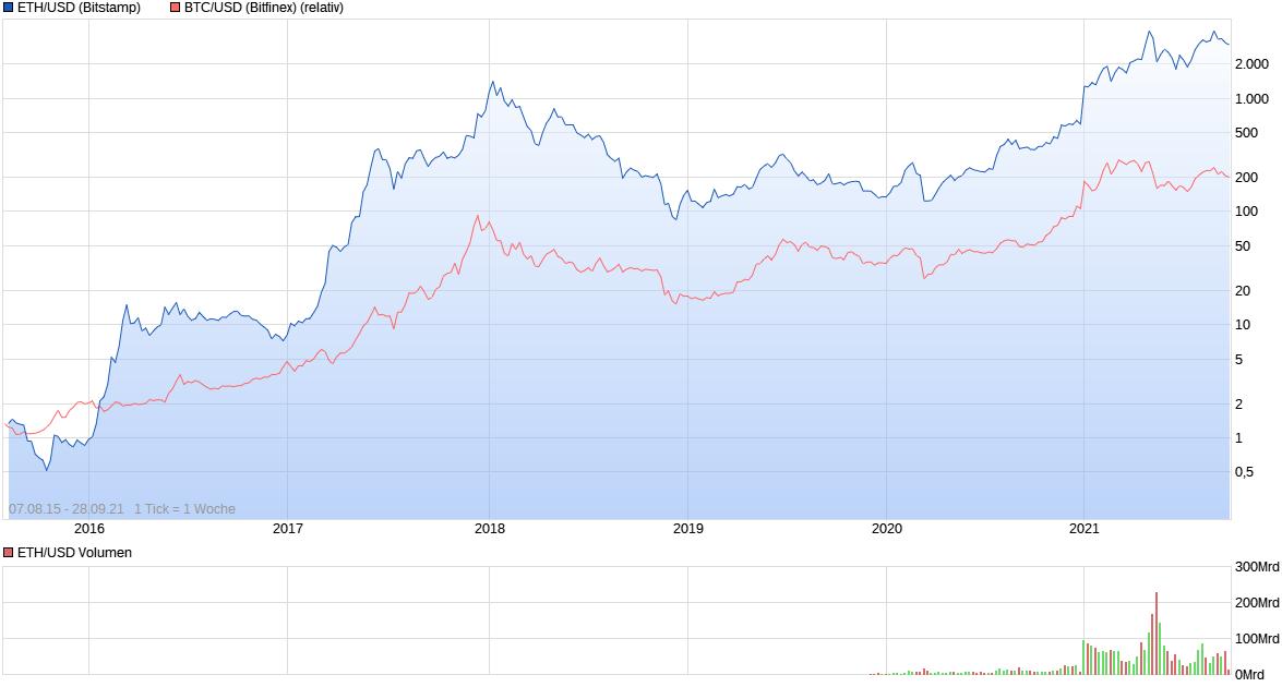 chart_all_ethusdetherethereumus-dollar.png
