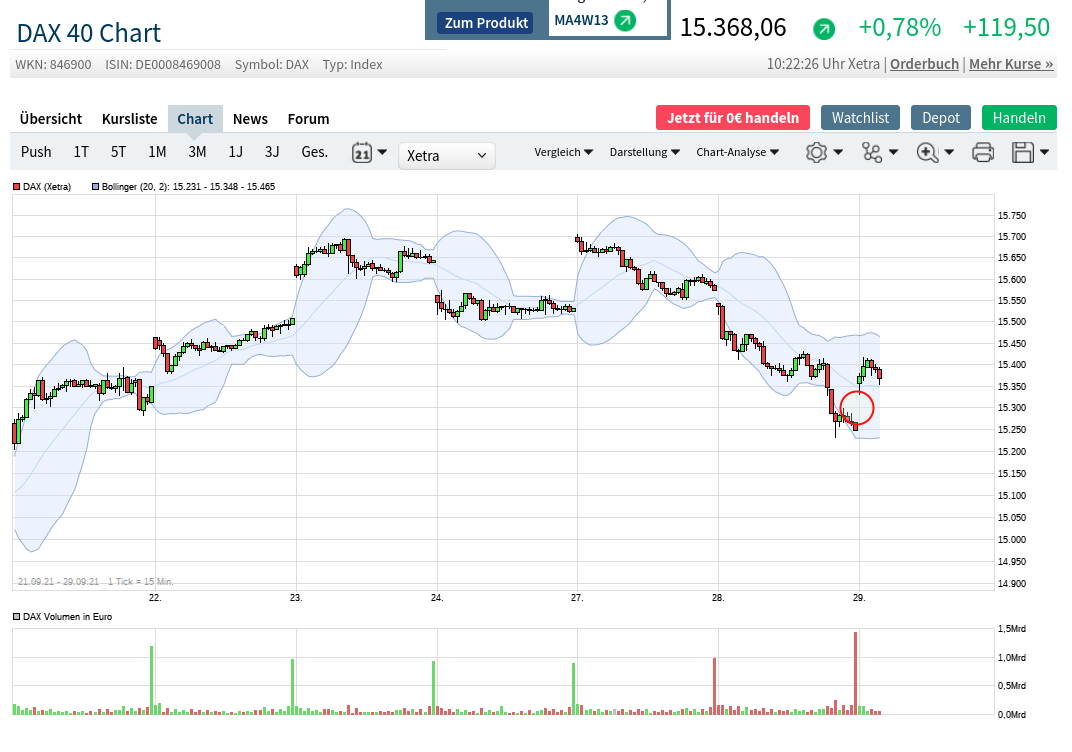 chart_vom_2021-09-29_10-37-44.png